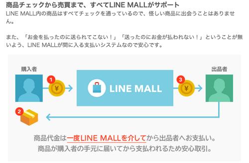 LINE MALL 登場 誰でもかんたんに売ったり買ったりできる無料アプリ Android先行でプレオープン LINE公式ブログ